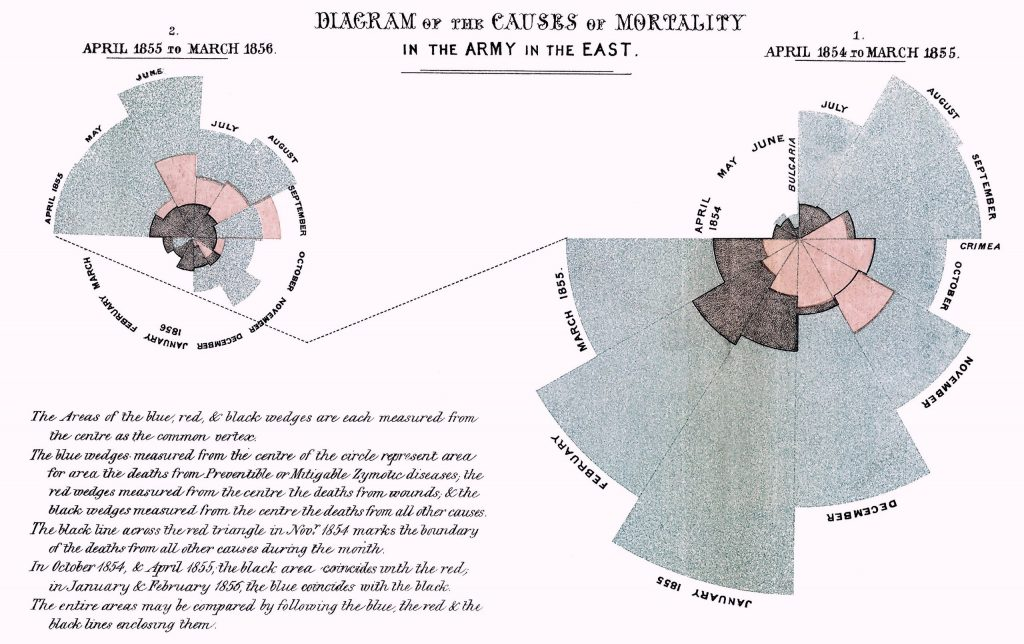 Diagrama Nightingale